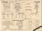 1964 MERCURY 427 ci V8 HI-PERFORMANCE V8 Engine Car SUN ELECTRONIC SPEC SHEET